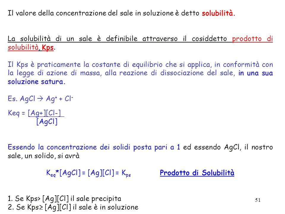 Keq*[AgCl] = [Ag][Cl] = Kps Prodotto di Solubilità